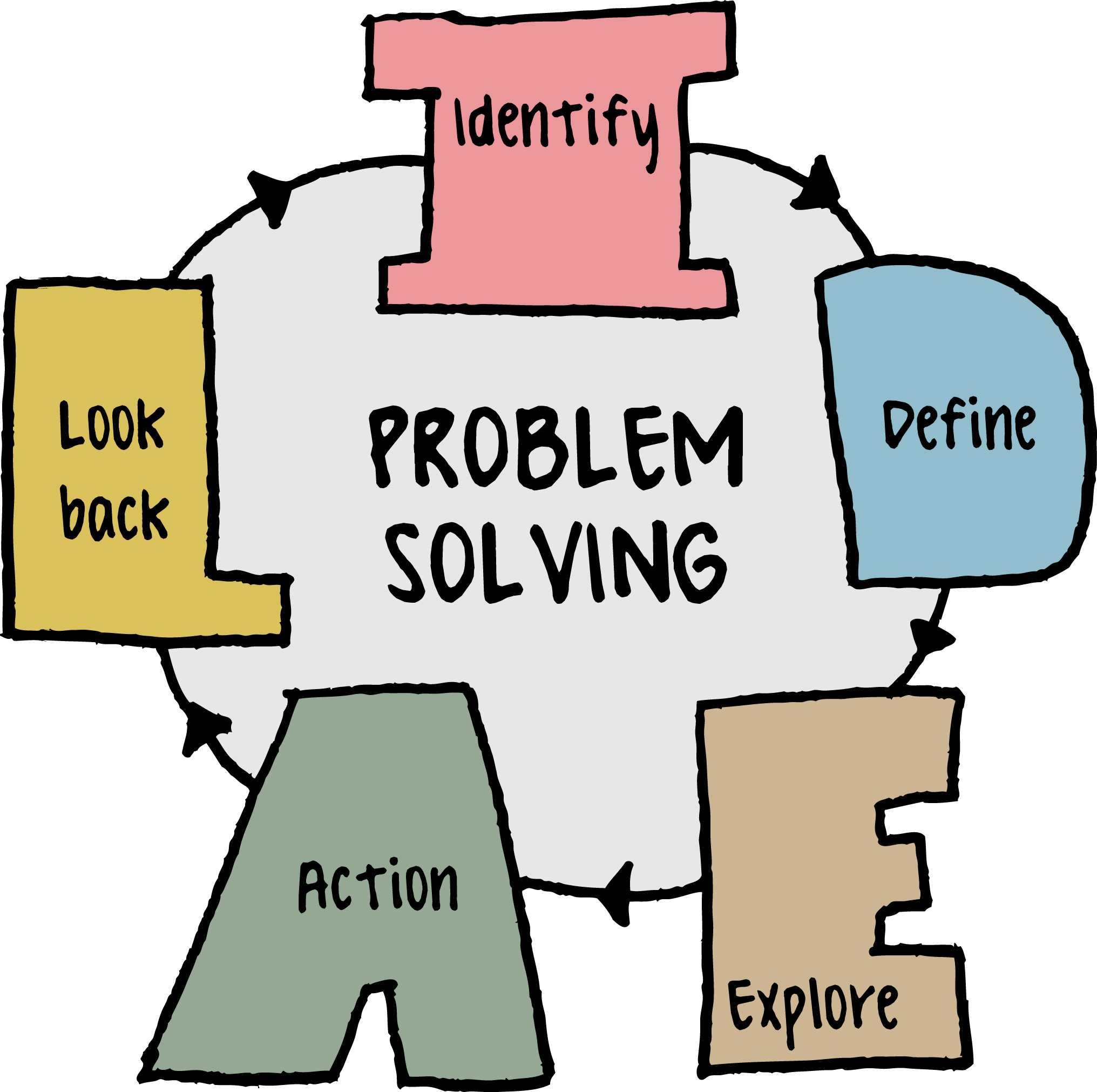 Phd Thesis Problem Solving